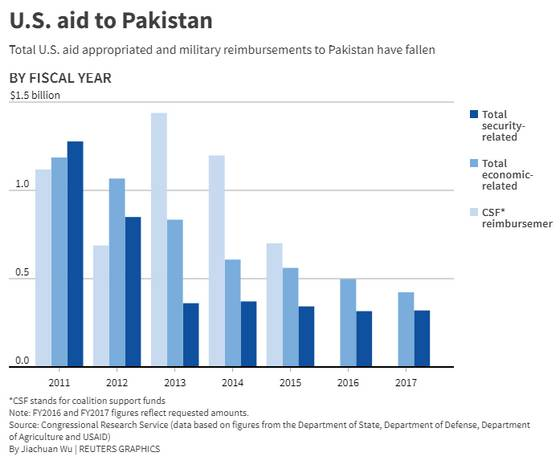 US aid to Pakistan